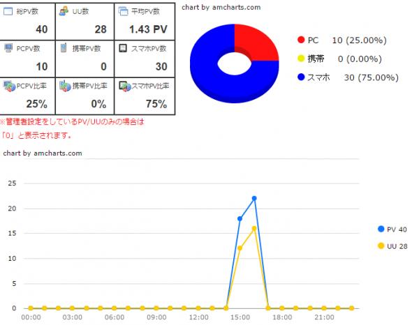 概要 i2i 無料Webパーツ 『アクセス解析』